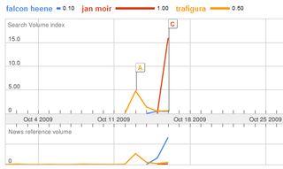 Googletrends_moir_heene