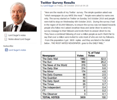 Alan_Sugar_newspapers