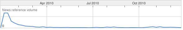 Haiti_trends