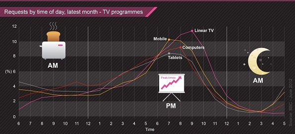 BBC-iplayer-stats-time